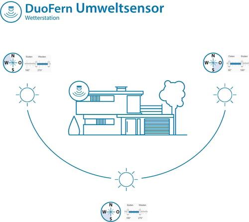DuoFern-Umweltsensor